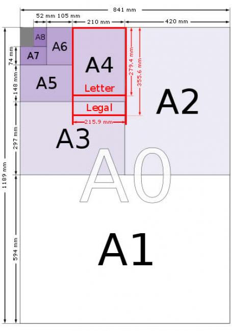 Cùng In An Anh tìm hiểu các kích thước khổ giấy A0, A1, A2, A3, A4, A5, A6, A7 dùng để in ấn