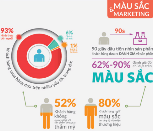 màu sắc marketing